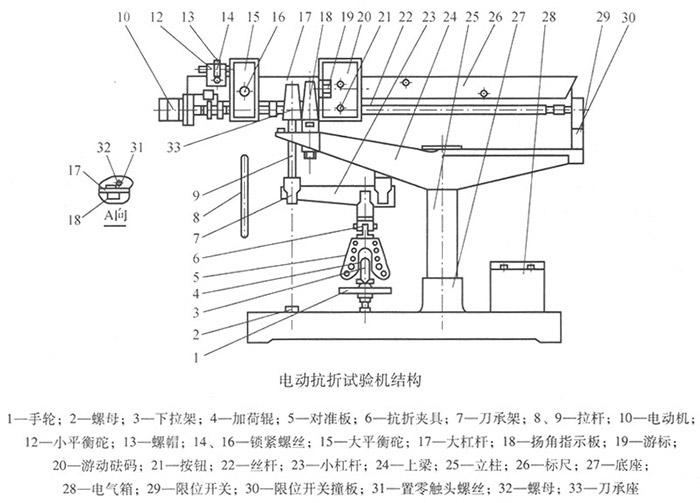 电动抗折试验机结构图