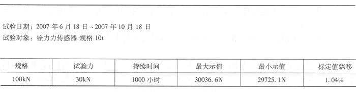 100N负荷传感器的示值漂移试验结果