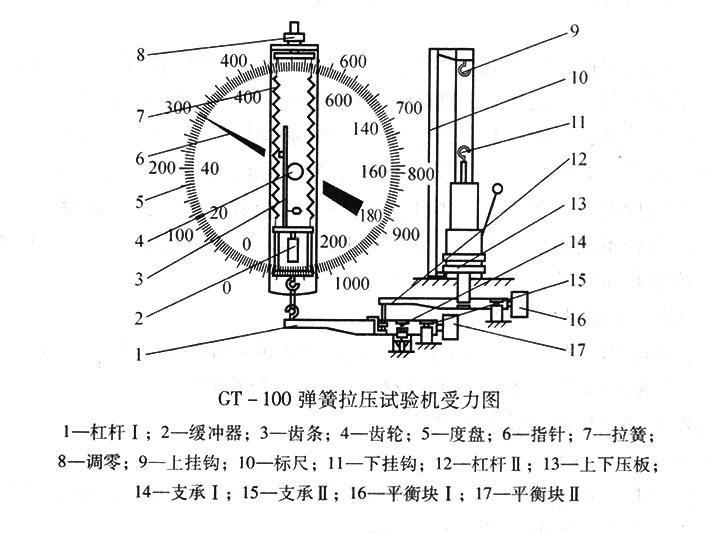 TG-100弹簧拉压试验机受力图