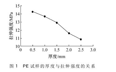 拉力试验机测试塑料制品拉伸试验的分析1